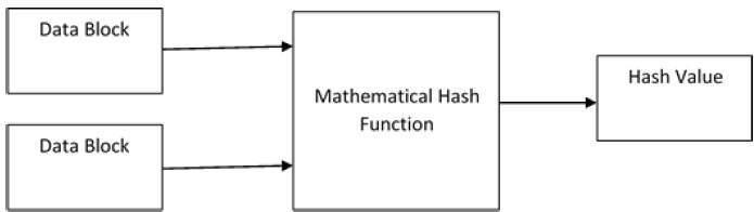 Algorythm de hachage