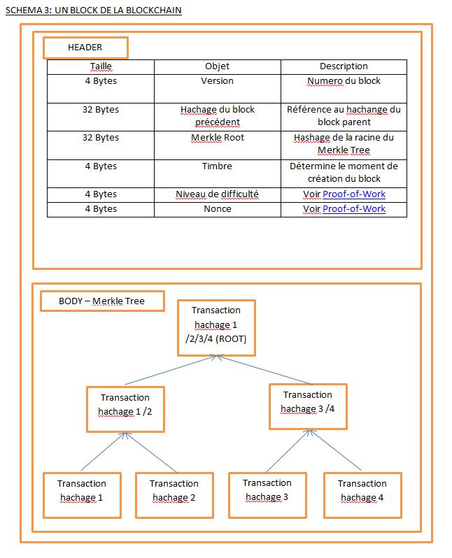 blockchain block