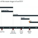ICO workflow