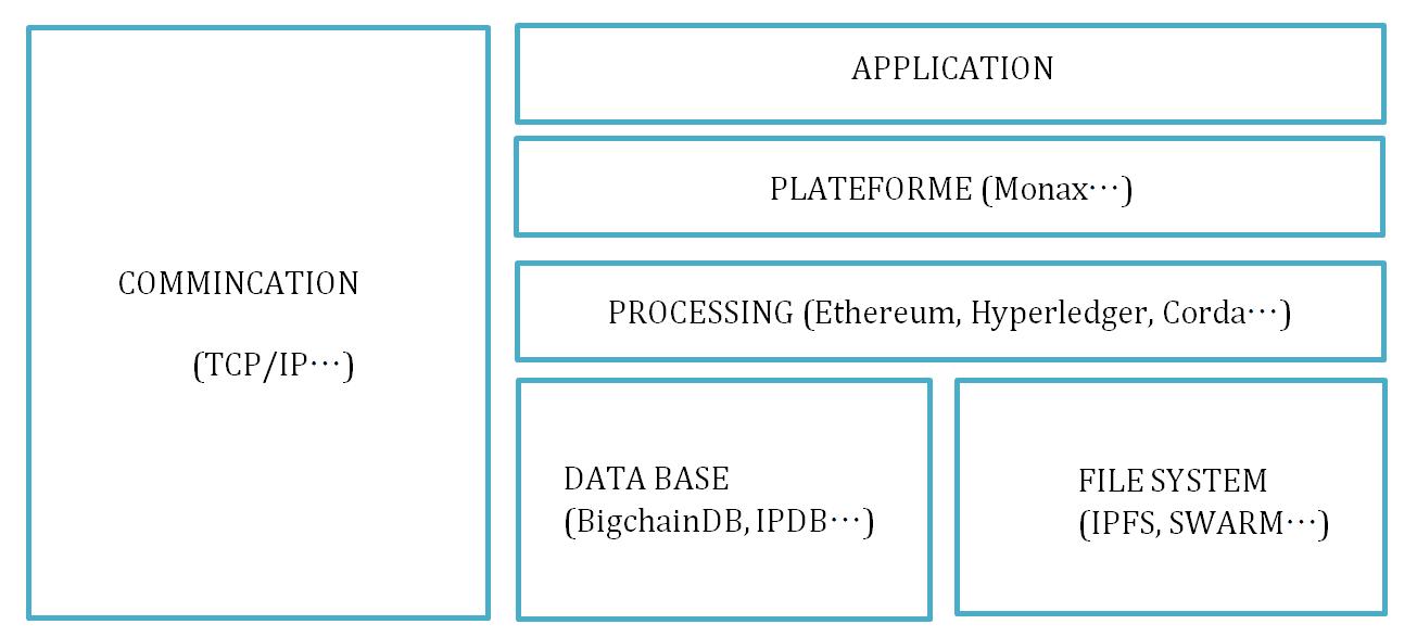Decentralised-Application-Stack