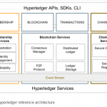 Hyperledger-architecture
