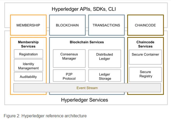 Hyperledger-architecture