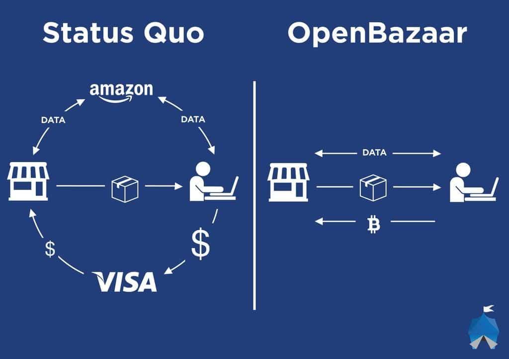 Qu'est ce que la blockchain
