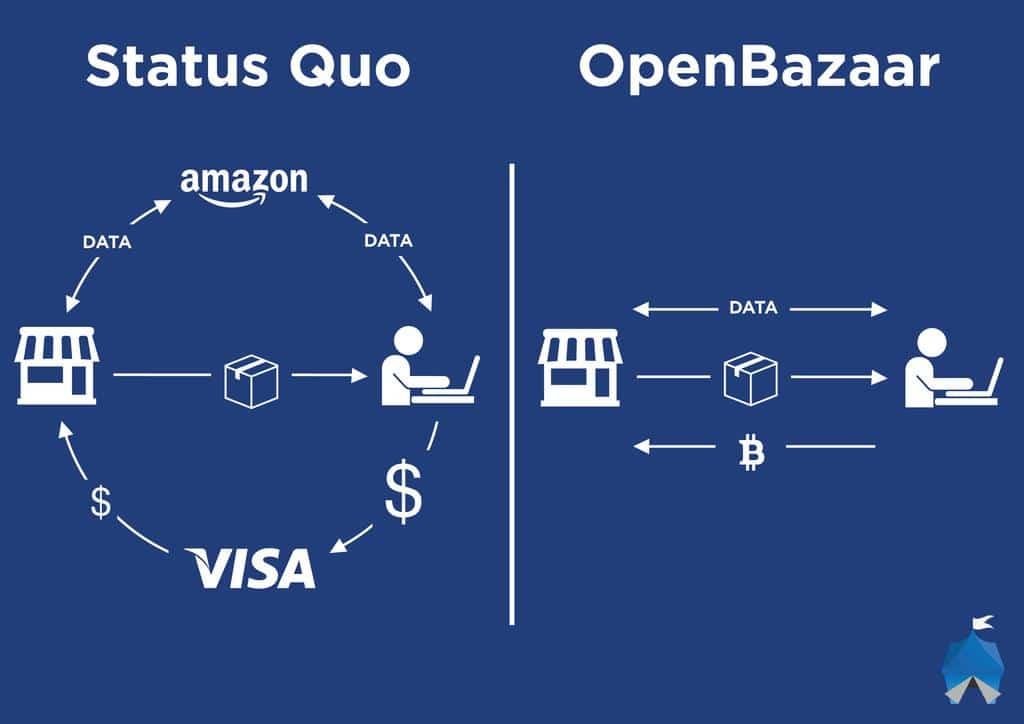 Qu'est ce que la blockchain?