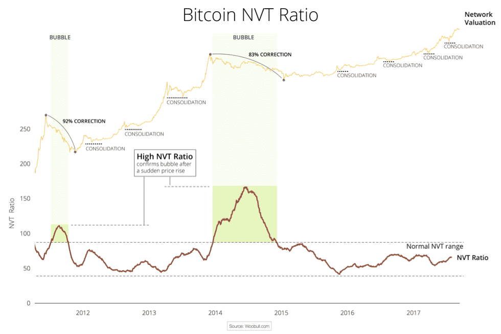 NVT ratio