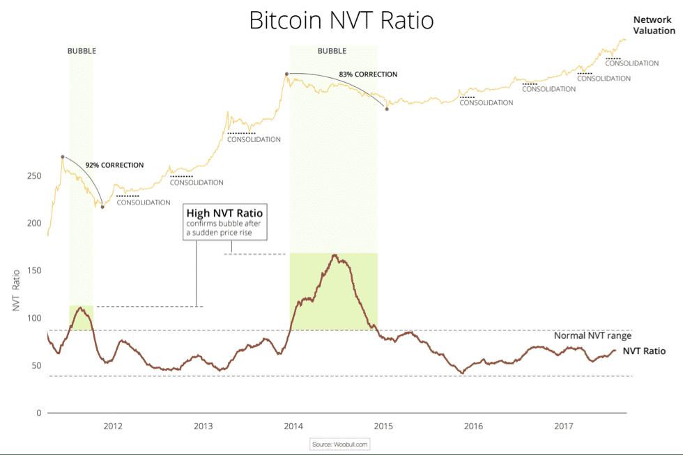 NVT ratio