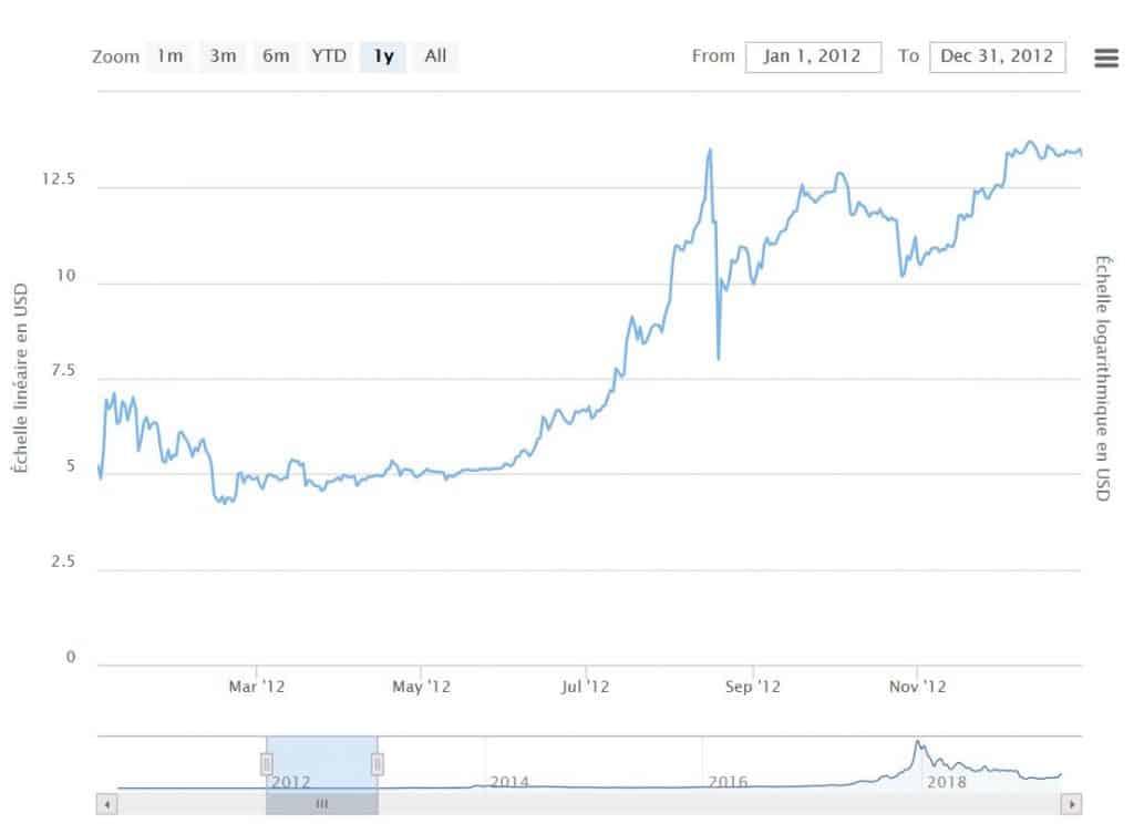 cours du bitcoin evoluzione)