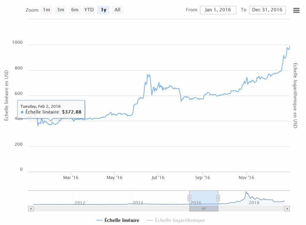 Cours du Bitcoin en 2016