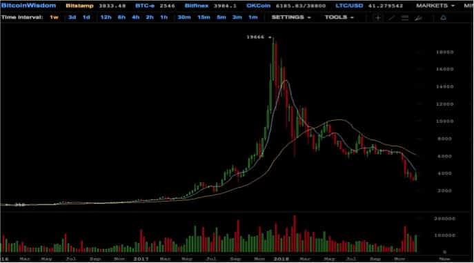 Cours du bitcoin depuis 2009