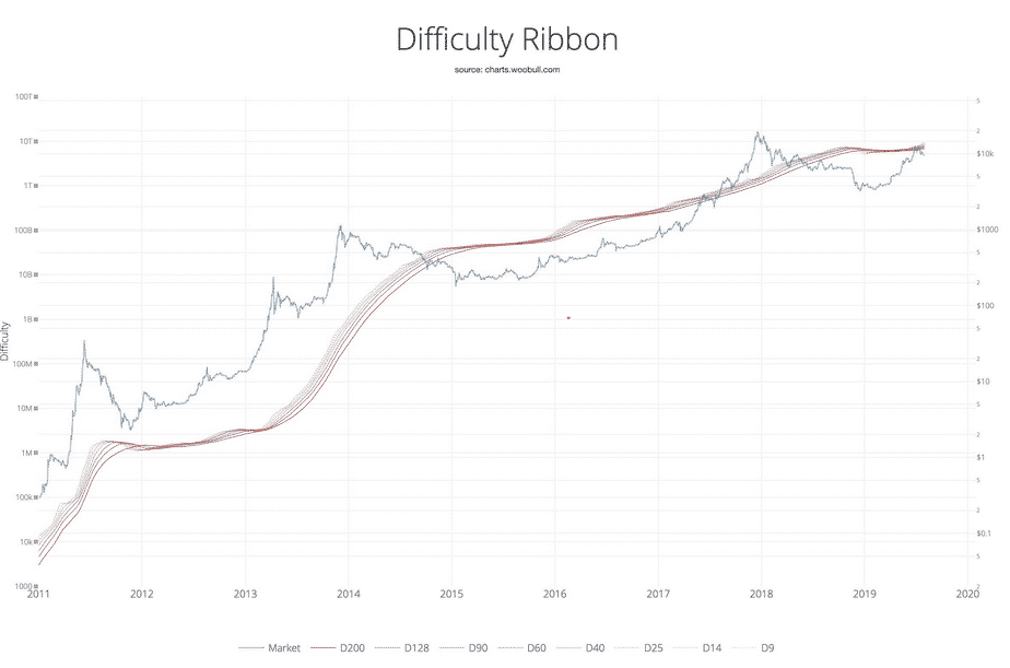 Difficulty Ribbon